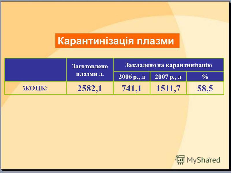 Заготовлено плазми л. Закладено на карантинізацію 2006 р., л2007 р., л% ЖОЦК: 2582,1 741,11511,758,5 Карантинізація плазми