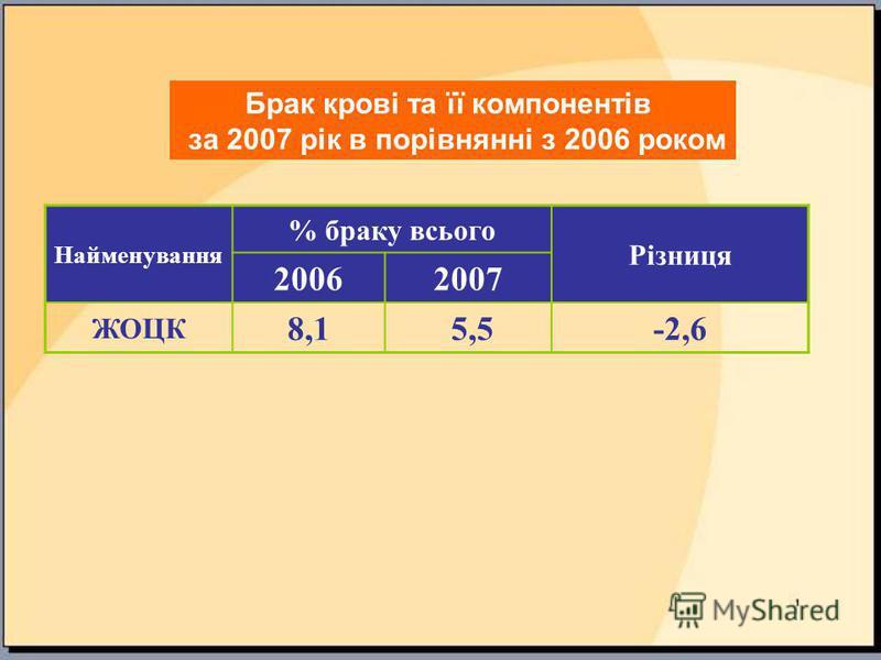 Найменування % браку всього Різниця 20062007 ЖОЦК 8,1 5,5-2,6 Брак крові та її компонентів за 2007 рік в порівнянні з 2006 роком