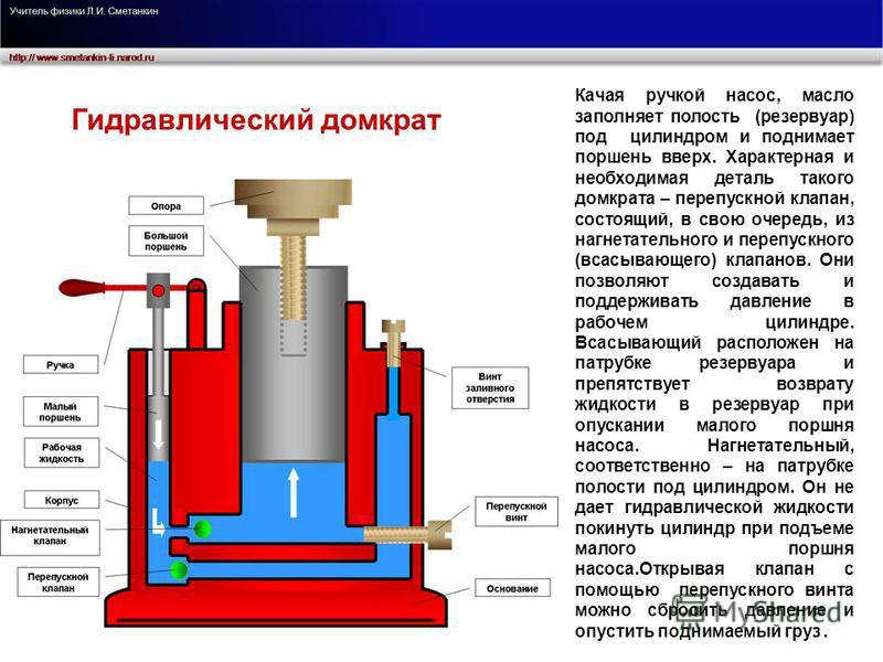 Качая ручкой насос, масло заполняет полость (резервуар) под цилиндром и поднимает поршень вверх. Характерная и необходимая деталь такого домкрата – перепускной клапан, состоящий, в свою очередь, из нагнетательного и перепускного (всасывающего) клапан
