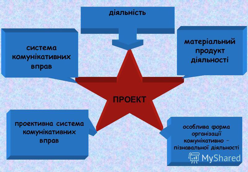 ПРОЕКТ матеріальний продукт діяльності особлива форма організації комунікативно – пізнавальної діяльності система комунікативних вправ проективна система комунікативних вправ діяльність