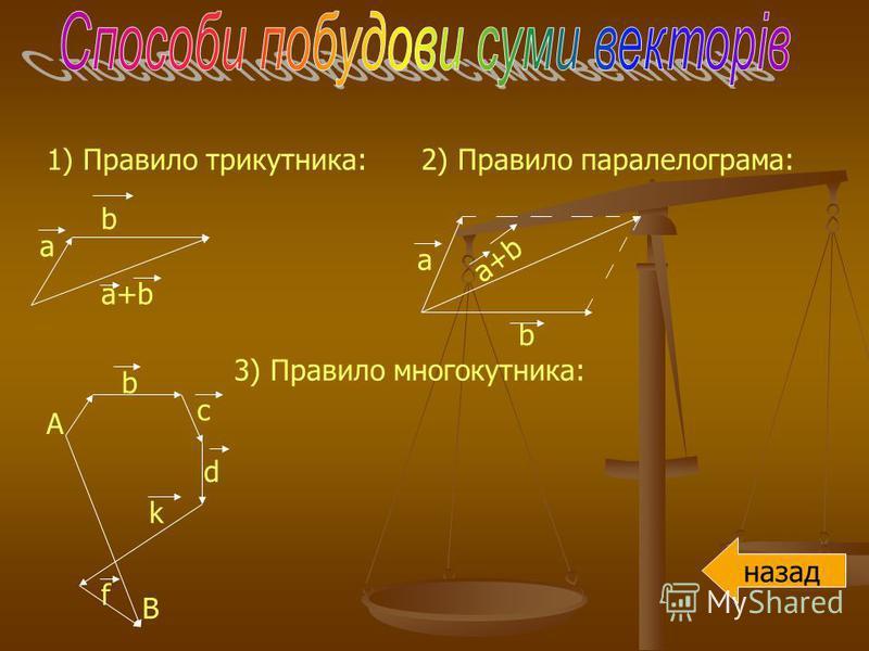 1) Правило трикутника: 2) Правило паралелограма: 3) Правило многокутника: a b a+b a b b c d k f A B