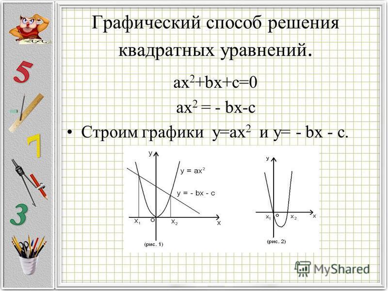 Графический способ решения квадратных уравнений. ax 2 +bx+c=0 ax 2 = - bx-c Строим графики y=ax 2 и y= - bx - c.