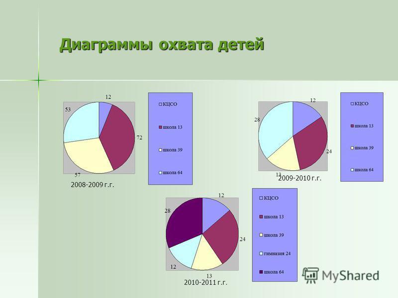Диаграммы охвата детей Диаграммы охвата детей 2008-2009 г.г. 2009-2010 г.г. 2010-2011 г.г.
