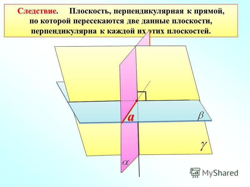 Следствие Следствие. Плоскость, перпендикулярная к прямой, по которой пересекаются две данные плоскости, перпендикулярна к каждой их этих плоскостей. a