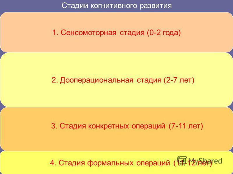 Стадии когнитивного развития 1. Сенсомоторная стадия (0-2 года) 2. Дооперациональная стадия (2-7 лет) 3. Стадия конкретных операций (7-11 лет) 4. Стадия формальных операций (11-12 лет)