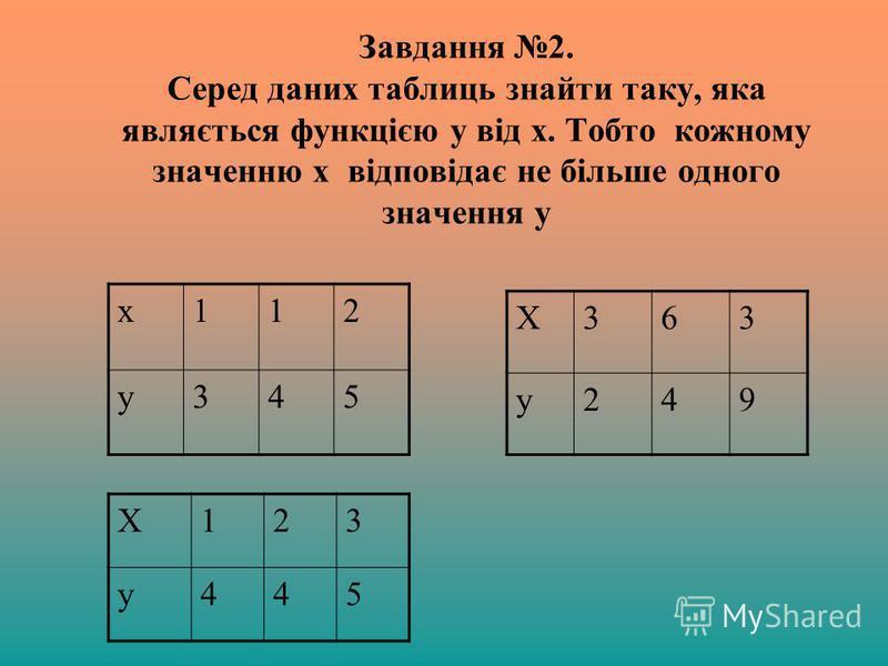 Завдання 2. Серед даних таблиць знайти таку, яка являється функцією у від х. Тобто кожному значенню х відповідає не більше одного значення у х112 у345 Х363 у249 Х123 у445
