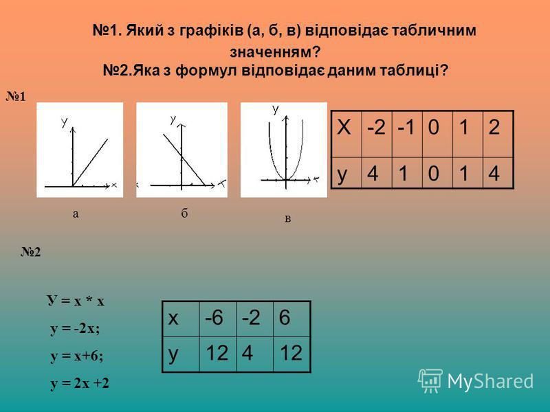 1. Який з графіків (а, б, в) відповідає табличним значенням? 2.Яка з формул відповідає даним таблиці? Х-2012 у41014 х-6-26 у124 аб в У = х * x у = -2х; у = х+6; у = 2х +2 1 2