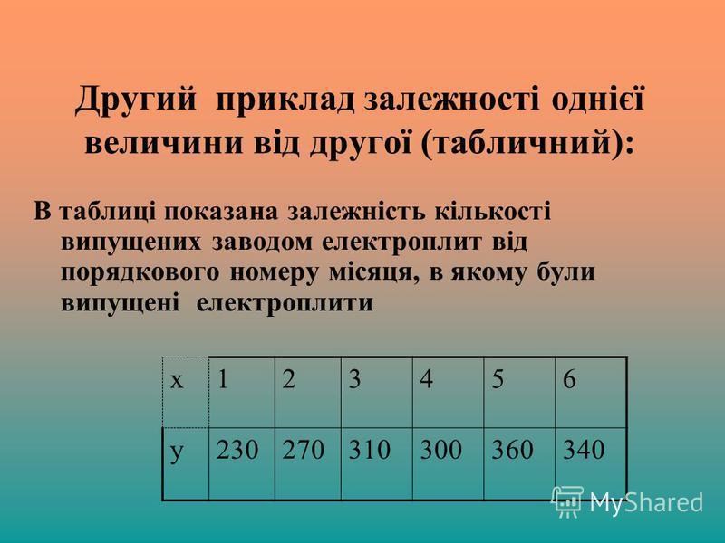 Другий приклад залежності однієї величини від другої (табличний): В таблиці показана залежність кількості випущених заводом електроплит від порядкового номеру місяця, в якому були випущені електроплити х123456 у230270310300360340