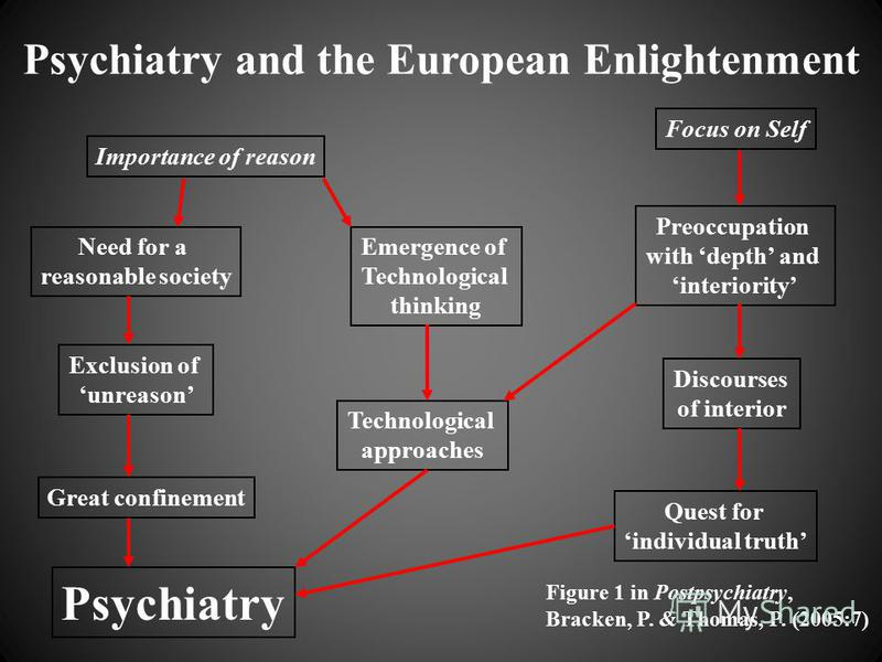 Psychiatry and the European Enlightenment Importance of reason Focus on Self Need for a reasonable society Emergence of Technological thinking Preoccupation with depth and interiority Exclusion of unreason Technological approaches Discourses of inter