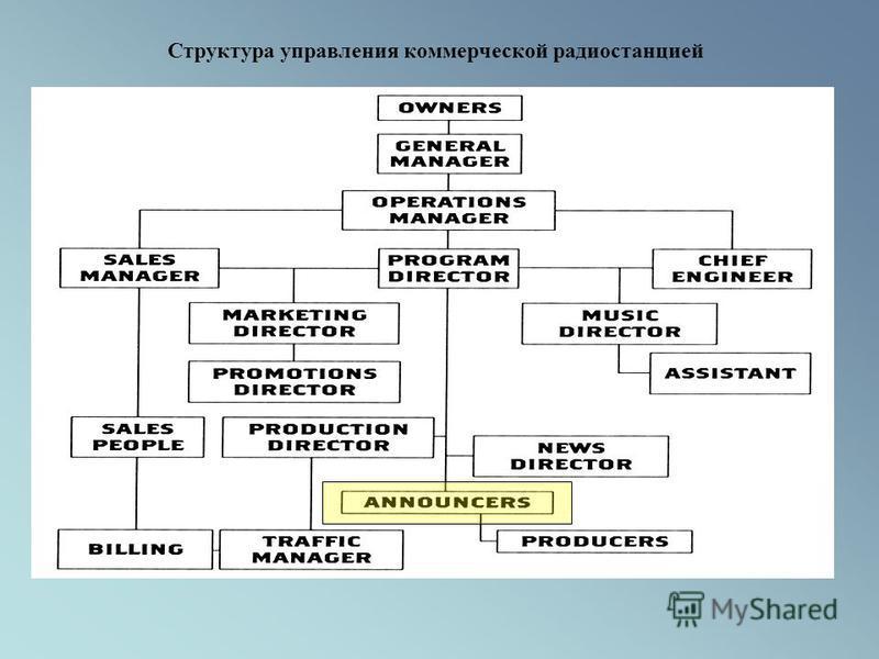 Структура управления коммерческой радиостанцией