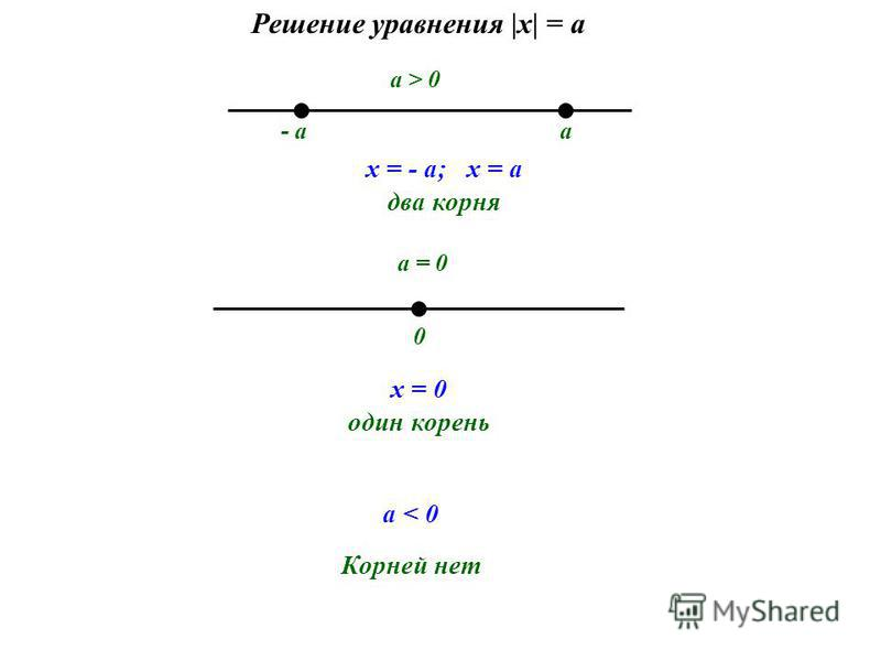 - aa x = - a; x = a два корня 0 x = 0 один корень a > 0 a = 0 a < 0 Корней нет Решение уравнения |х| = a