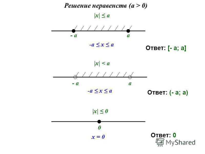 |х| a Решение неравенств (a > 0) - aa -a x a - aa -a x a |х| < a 0 x = 0 |х| 0 Ответ: [- а; а] Ответ: (- а; а) Ответ: 0