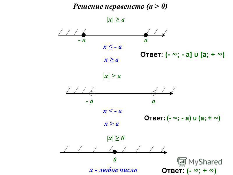 |х| a Решение неравенств (a > 0) - aa x - a x a |х| > a 0 x - любое число | х| 0 x < - a x > a Ответ: (- ; - а] υ [a; + ) Ответ: (- ; - а) υ (a; + ) Ответ: (- ; + ) - aa