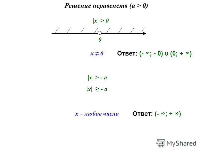 Решение неравенств (a > 0) 0 x 0 |х| > 0 x – любое число |х| > - а |х| - а Ответ: (- ; - 0) υ (0; + ) Ответ: (- ; + )