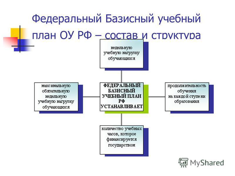 Федеральный Базисный учебный план ОУ РФ – состав и структура