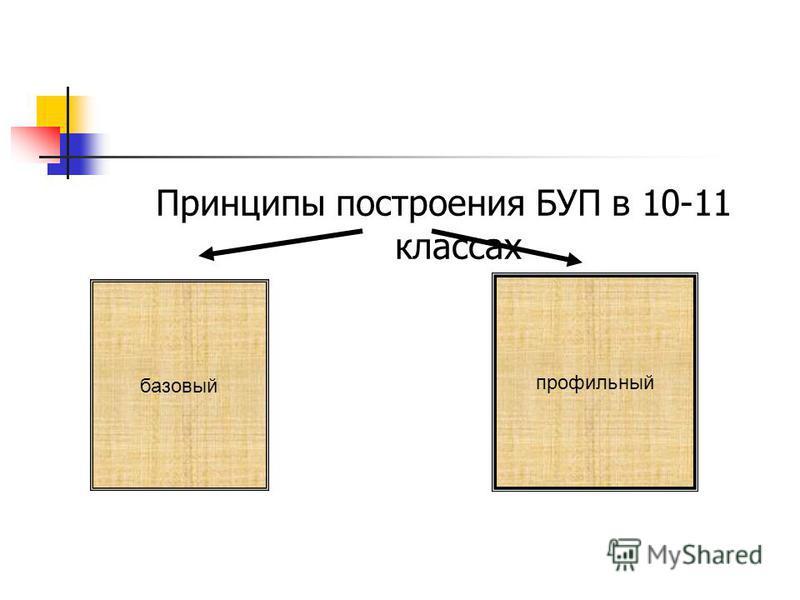 Принципы построения БУП в 10-11 классах базовый профильный