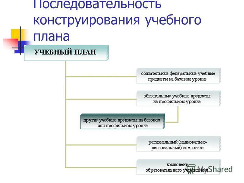 Последовательность конструирования учебного плана