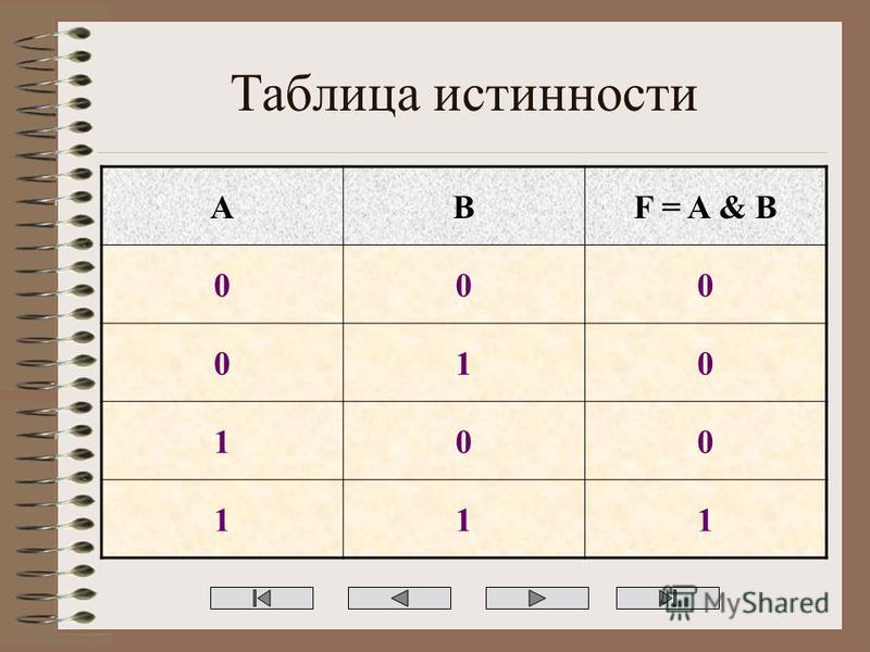 Таблица истинности ABF = A & B 000 010 100 111