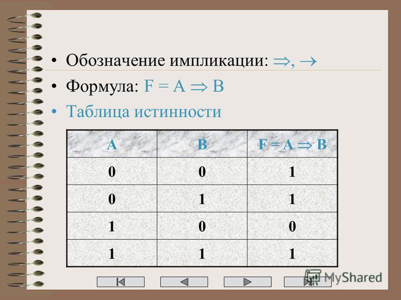 Обозначение импликации:, Формула: F = A B Таблица истинности AB F = A B 001 011 100 111
