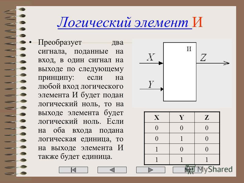 Логический элемент И Преобразует два сигнала, поданные на вход, в один сигнал на выходе по следующему принципу: если на любой вход логического элемента И будет подан логический ноль, то на выходе элемента будет логический ноль. Если на оба входа пода