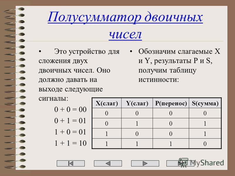 Полусумматор двоичных чисел Это устройство для сложения двух двоичных чисел. Оно должно давать на выходе следующие сигналы: 0 + 0 = 00 0 + 1 = 01 1 + 0 = 01 1 + 1 = 10 Обозначим слагаемые X и Y, результаты P и S, получим таблицу истинности: X(слаг)Y(