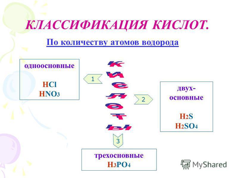 КЛАССИФИКАЦИЯ КИСЛОТ. 2 1 3 одноосновные HCl HNO 3 двух- основные H 2 S H 2 SO 4 трехосновные H 3 PO 4 По количеству атомов водорода