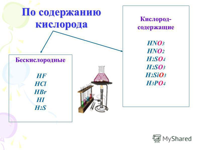По содержанию кислорода Бескислородные HF HCl HBr HI H 2 S Кислород- содержащие HNO 3 HNO 2 H 2 SO 4 H 2 SO 3 H 2 SiO 3 H 3 PO 4