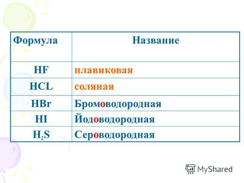 Формула Название HFплавиковая HCLсоляная HBr Бромоводородная HIЙодоводородная H2SH2SСероводородная