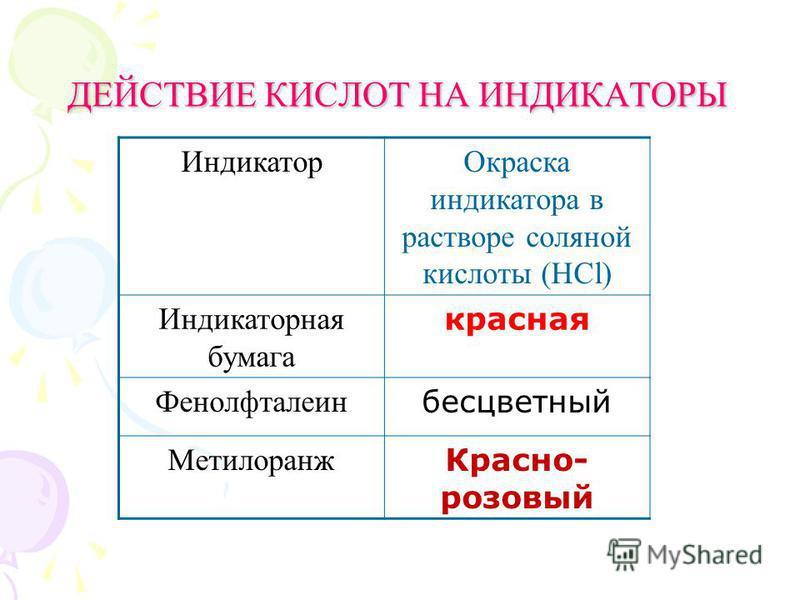 ДЕЙСТВИЕ КИСЛОТ НА ИНДИКАТОРЫ Индикатор Окраска индикатора в растворе соляной кислоты (HCl) Индикаторная бумага красная Фенолфталеин бесцветный Метилоранж Красно- розовый