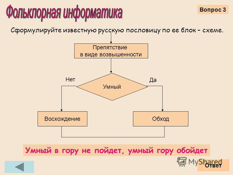 Вопрос 3 Сформулируйте известную русскую пословицу по ее блок – схеме. Препятствие в виде возвышенности Умный Обход Восхождение Да Нет Ответ Умный в гору не пойдет, умный гору обойдет