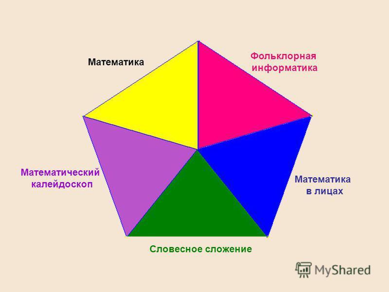 Математика Фольклорная информатика Математика в лицах Словесное сложение Математический калейдоскоп