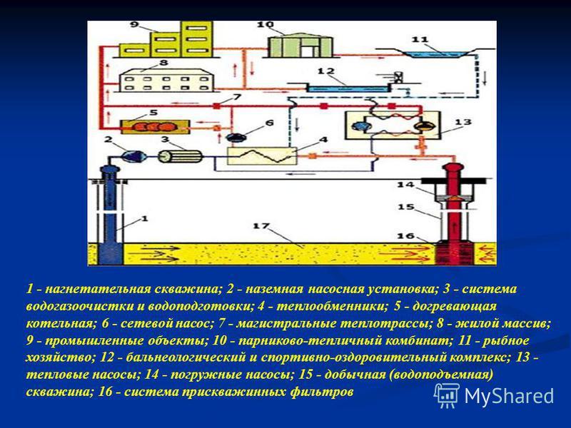 1 - нагнетательная скважина; 2 - наземная насосная установка; 3 - система водогазоочистки и водоподготовки; 4 - теплообменники; 5 - согревающая котельная; 6 - сетевой насос; 7 - магистральные теплотрассы; 8 - жилой массив; 9 - промышленные объекты; 1