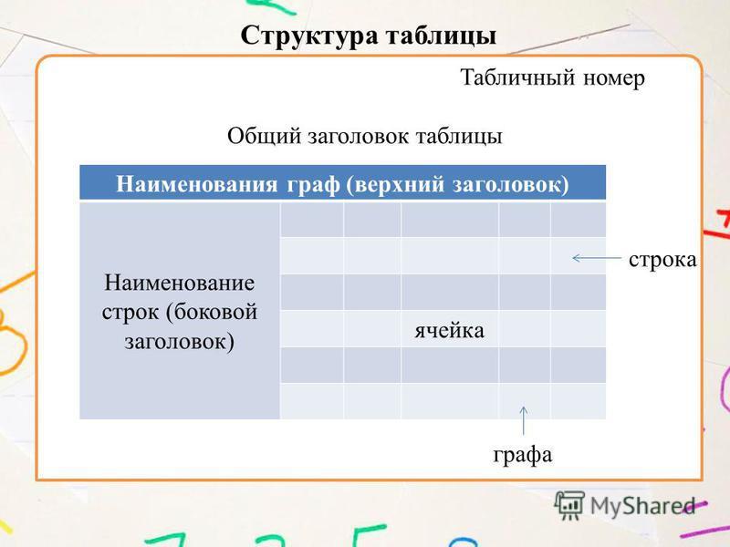 Табличный номер Общий заголовок таблицы Наименования граф (верхний заголовок) Наименование строк (боковой заголовок) ячейка строка графа Структура таблицы