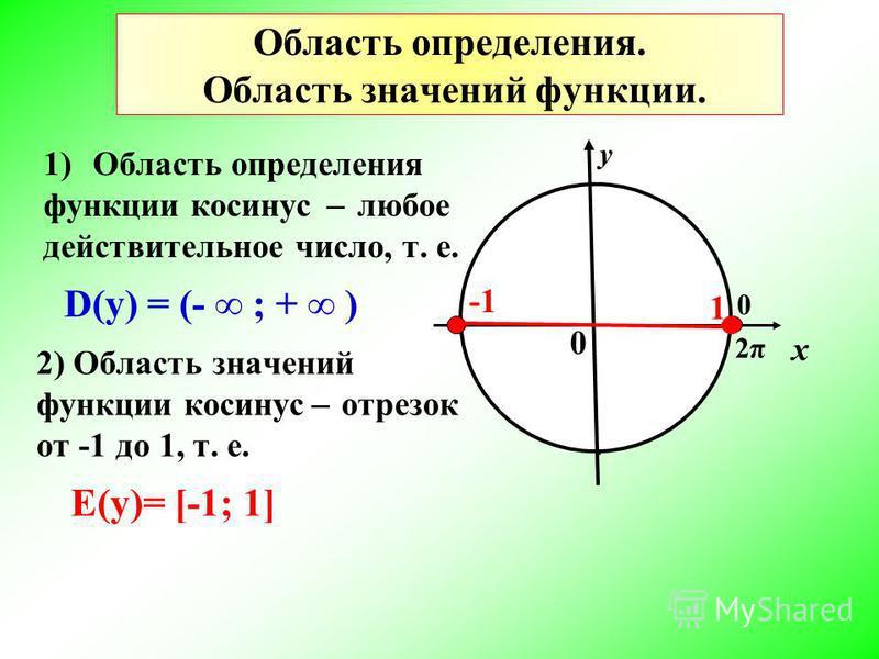 х у 0 0 2π2π 1 D(у) = (- ; + ) Е(у)= [-1; 1] Область определения. Область значений функции. 1)Область определения функции косинус ̶ любое действительное число, т. е. 2) Область значений функции косинус ̶ отрезок от -1 до 1, т. е.