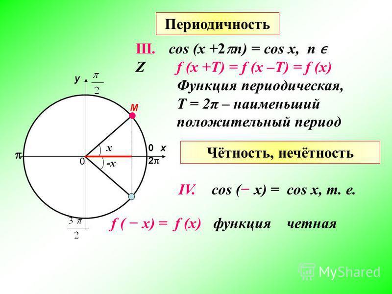 х у 0 0 М 2 IV. cos ( х) = cos х, т. е. f ( х) = f (х) функция четная f (х +Т) = f (х –Т) = f (х) Функция периодическая, T = 2π – наименьший положительный период Периодичность III. cos (x +2 n) = cos х, n Z х -х Чётность, нечётность