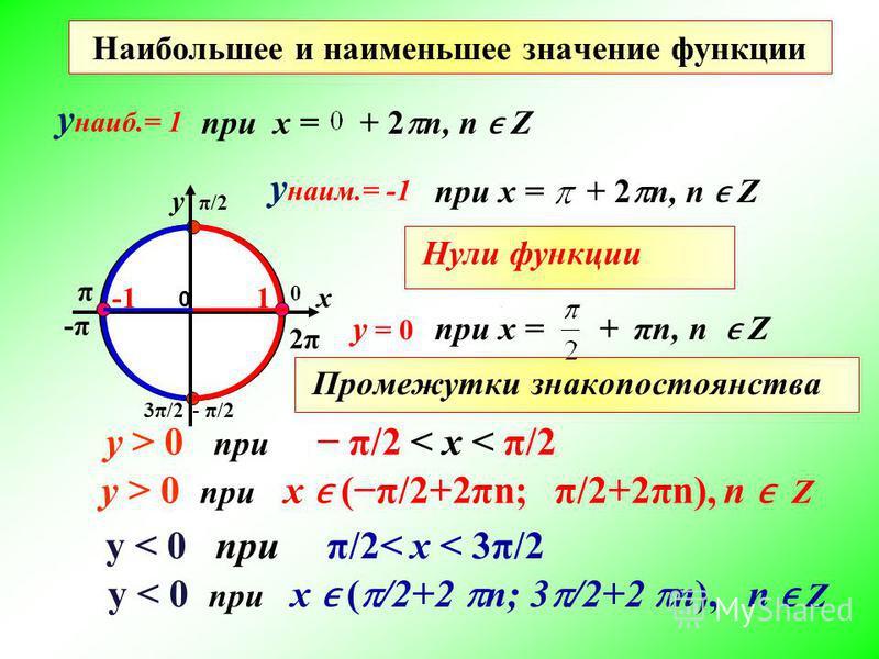 Наибольшее и наименьшее значение функции y > 0 при π/2 < x < π/2 y > 0 при х (π/2+2πn; π/2+2πn), n Z y < 0 при π/2< x < 3π/2 y < 0 при х ( /2+2 n; 3 /2+2 n), n Z при x = у - π/23π/2 2π2π х 0 -π-π 0 π π/2 при х = 1 у наиб.= 1 + 2 n, n Z у наим.= -1 +