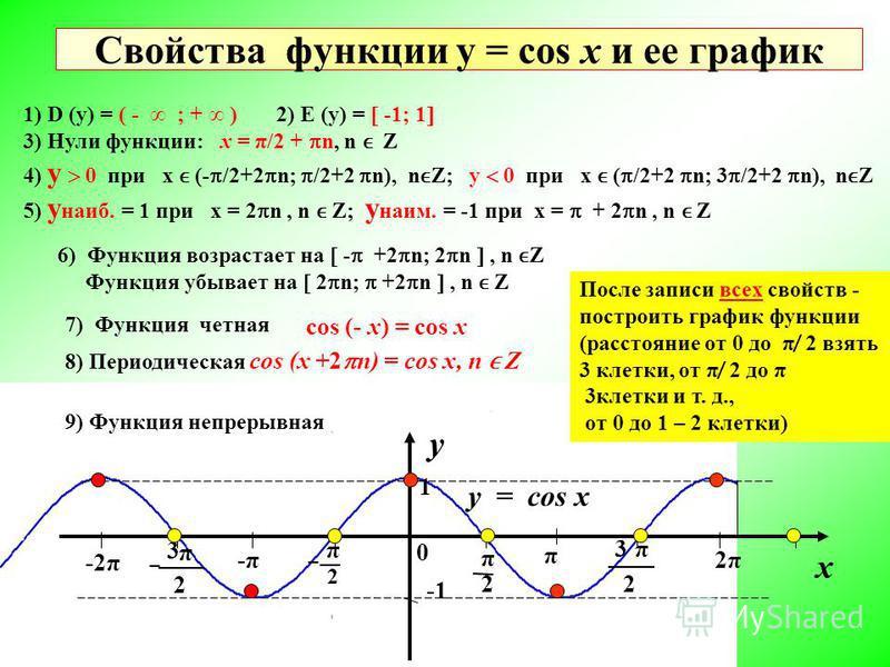 Свойства функции у = cos х и ее график y x 0 2 π 2 π π 2 3 π 2 3 -π-π π 2π2π -2π 1 1) D (у) = ( - ; + ) 2) Е (у) = -1; 1 3) Нули функции: х = π/2 + n, n Z 4) у 0 при х (- /2+2 n; /2+2 n), nZ; у 0 при х ( /2+2 n; 3 /2+2 n), nZ 5) у наиб. = 1 при х = 2