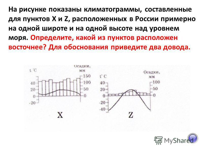 На рисунке показаны климатограммы, составленные для пунктов X и Z, расположенных в России примерно на одной широте и на одной высоте над уровнем моря. Определите, какой из пунктов расположен восточнее? Для обоснования приведите два довода.