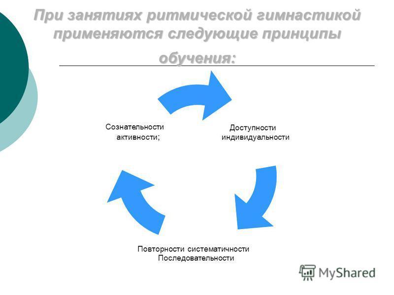 При занятиях ритмической гимнастикой применяются следующие принципы обучения: Доступности и индивидуальности; Повторности, систематичности и Последовательности; Сознательности и активности ;
