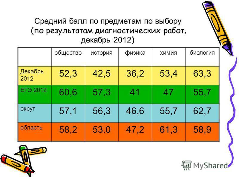 Средний балл по предметам по выбору (по результатам диагностических работ, декабрь 2012 ) общество история физика химия биология Декабрь 2012 52,342,536,253,463,3 ЕГЭ 2012 60,657,3414755,7 округ 57,156,346,655,762,7 область 58,253.047,261,358,9