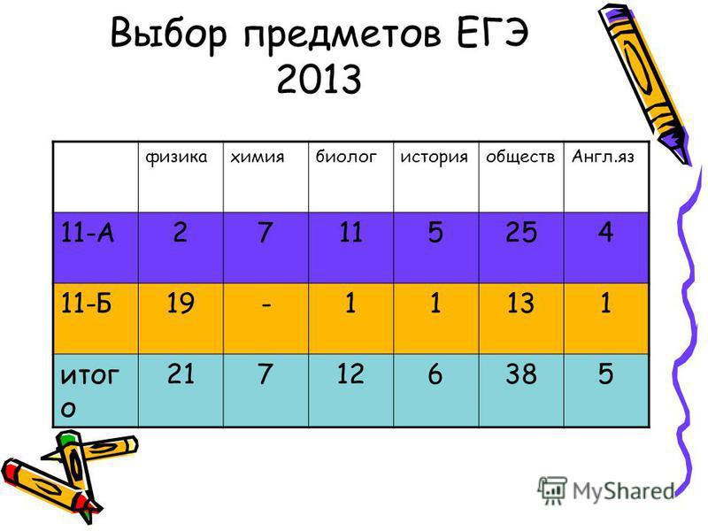 Выбор предметов ЕГЭ 2013 физикахимиябиологисторияобществ Англ.яз 11-А27115254 11-Б19-11131 итог о 217126385
