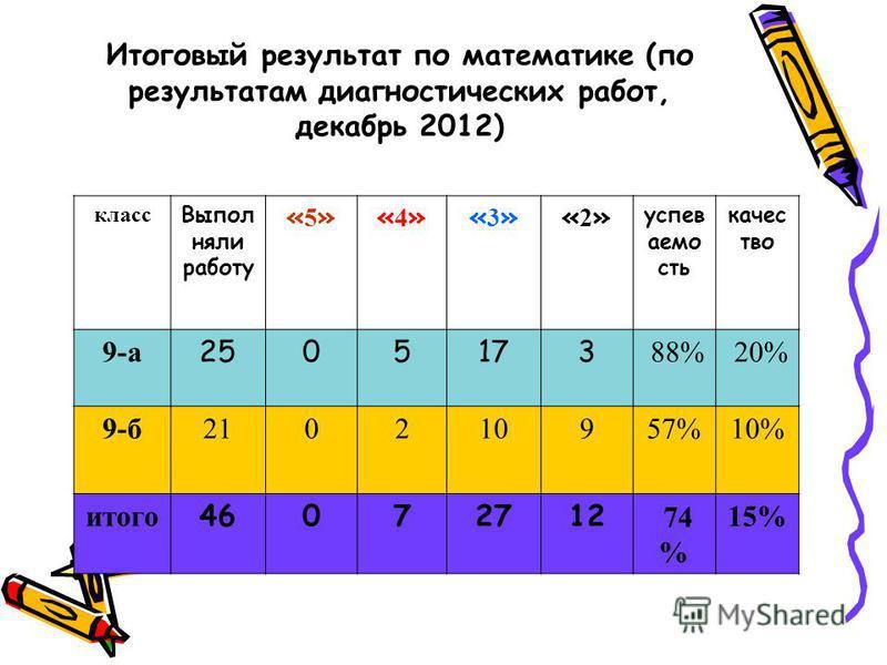 Итоговый результат по математике (по результатам диагностических работ, декабрь 2012) класс Выпол няли работу «5»«5»«4»«4»«3»«3»«2»«2» успеваемость качество 9-а 2505173 88% 20% 9-б 210210957%10% итого 46072712 74 % 15%