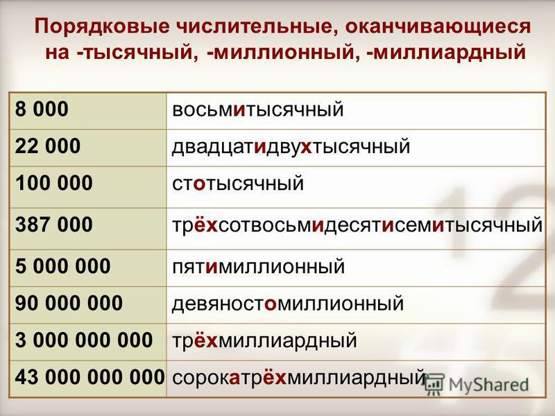 Порядковые числительные, оканчивающиеся на -тысячный, -миллионный, -миллиардный 8 000 восьмитысячный 22 000 двадцати двухтысячный 100 000 стотысячный 387 000 трёхсотвосьмидесятисемитысячный 5 000 000 пятимиллионный 90 000 000 девяностомиллионный 3 00