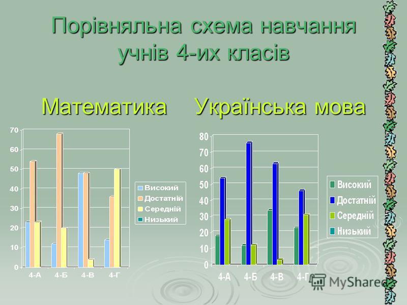 Порівняльна схема навчання учнів 4-их класів Математика Українська мова