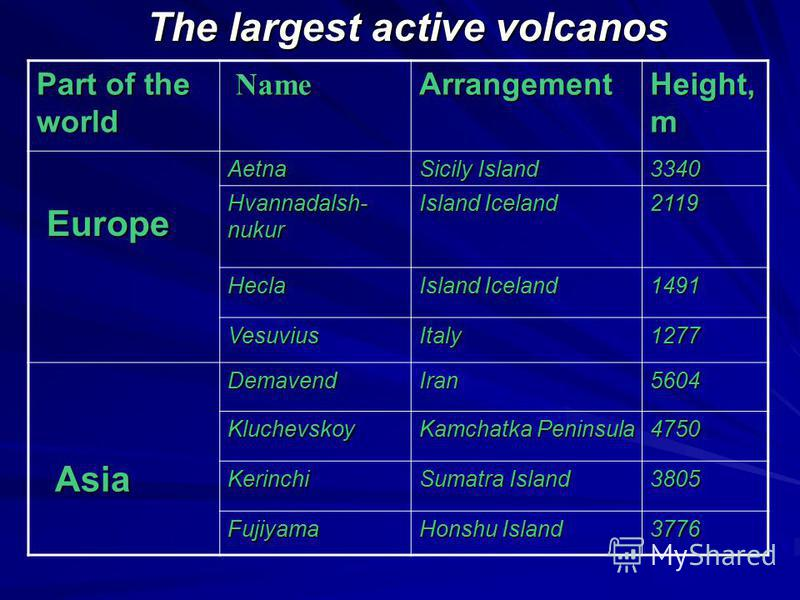 The largest active volcanos The largest active volcanos Part of the world Name Name Arrangement Height, m Europe EuropeAetna Sicily Island 3340 Hvannadalsh- nukur Island Iceland 2119 Hecla 1491 VesuviusItaly1277 Asia AsiaDemavendIran5604 Kluchevskoy