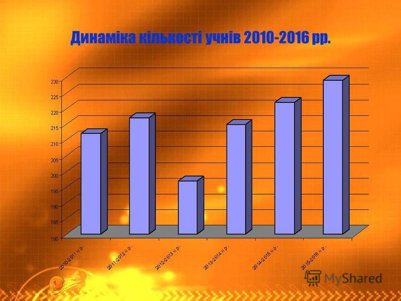 Динаміка кількості учнів 2010-2016 рр.
