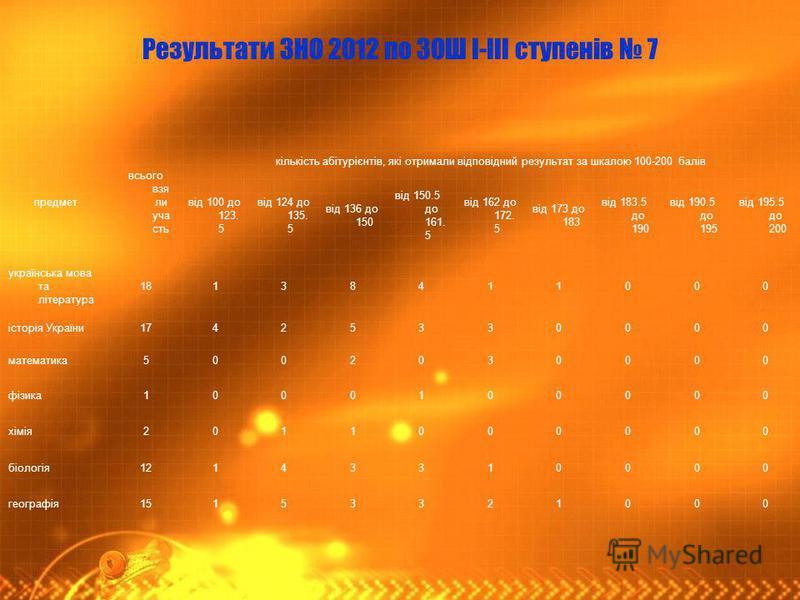 Результати ЗНО 2012 по ЗОШ І-ІІІ ступенів 7 предмет всього взя ли уча сть кількість абітурієнтів, які отримали відповідний результат за шкалою 100-200 балів від 100 до 123. 5 від 124 до 135. 5 від 136 до 150 від 150.5 до 161. 5 від 162 до 172. 5 від