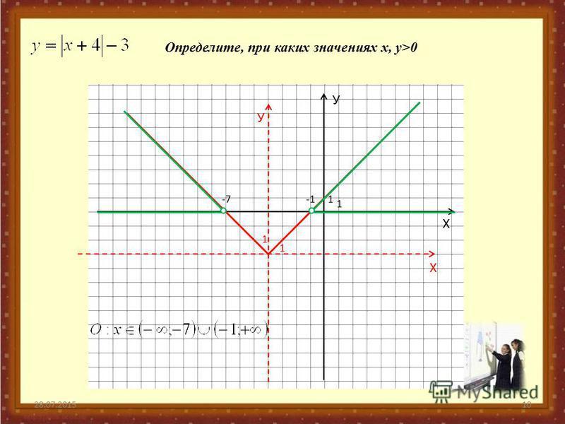 28.07.201510 У Х 1 1 У Х 1 1 Определите, при каких значениях х, у>0 -7