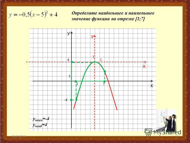 28.07.201511 У Х 1 1 У Х 1 1 Определите наибольшее и наименьшее значение функции на отрезке [1;7] 7 -4 4 у наиб =4 у наим =-4