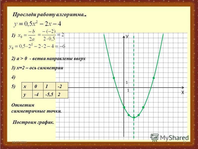 28.07.201513 Х У 1 1 х 01-2 у-4-5,52 Проследи работу алгоритма.. 2) а > 0 - ветви направлены вверх 1) Х 3) х=2 – ось симметрии 4) 5) Отметим симметричные точки. Построим график.